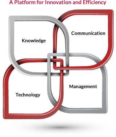 platform-for-innovation-and-technology